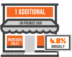 1 Additional On Premise Sign Increases Annual Sales 4.8%.