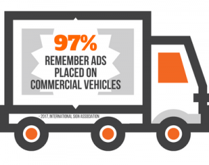 97% of People Remember Ads Placed on Commercial Vehicles